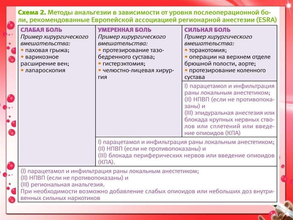 Примеры неадекватной анальгезии