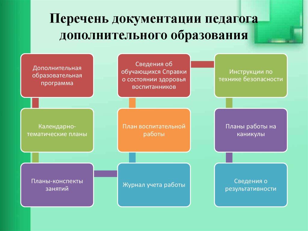 вопросы педагогу дополнительного образования