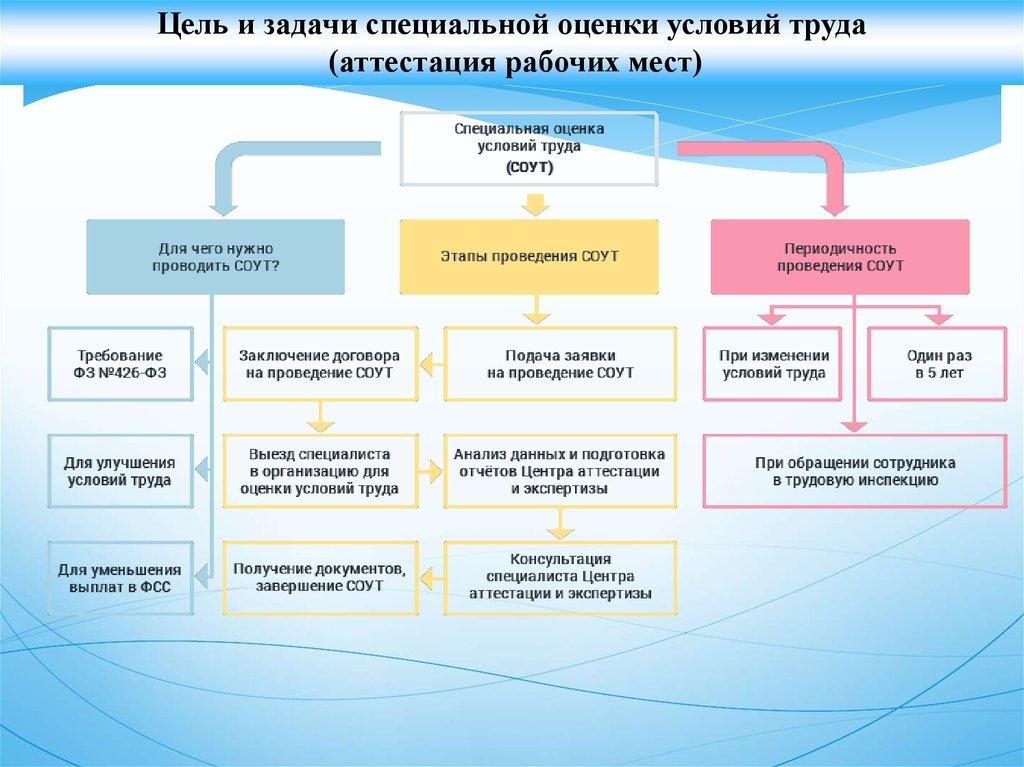 Методика проведения специальной оценки условий труда 33н 2018.