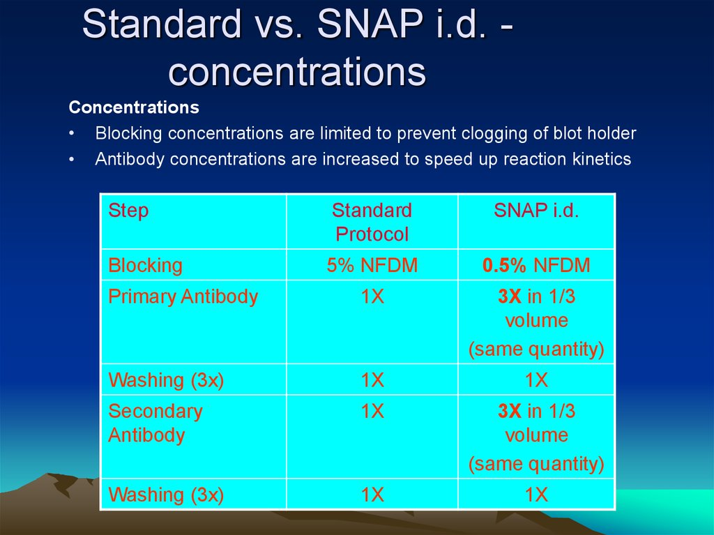 Standard vs. SNAP i.d. - concentrations