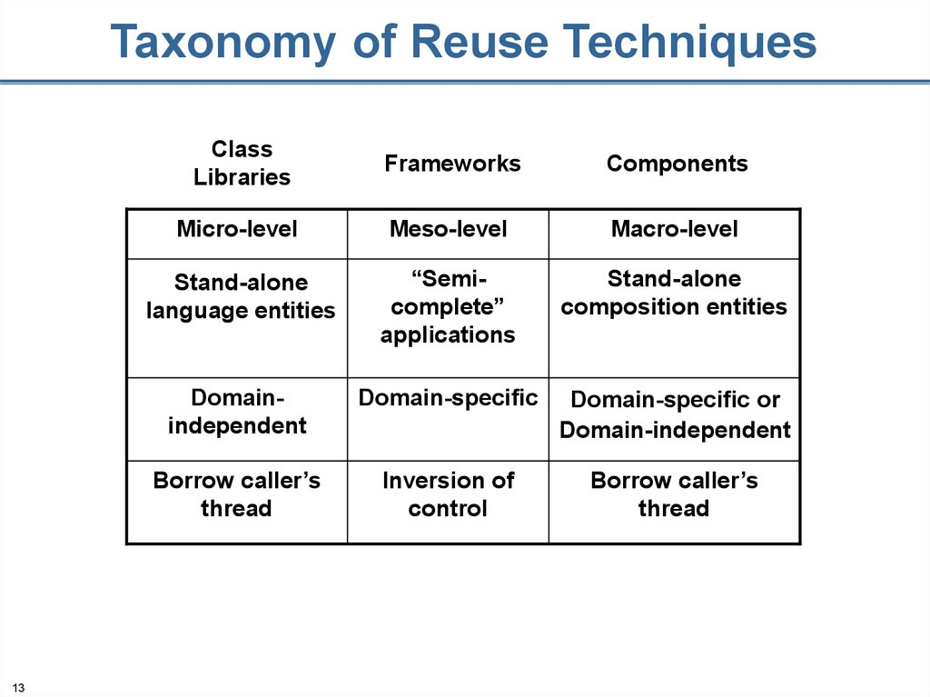 Taxonomy of Reuse Techniques