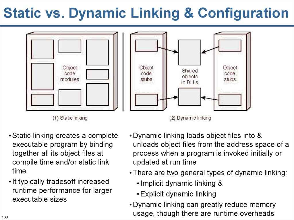 Static vs. Dynamic Linking & Configuration