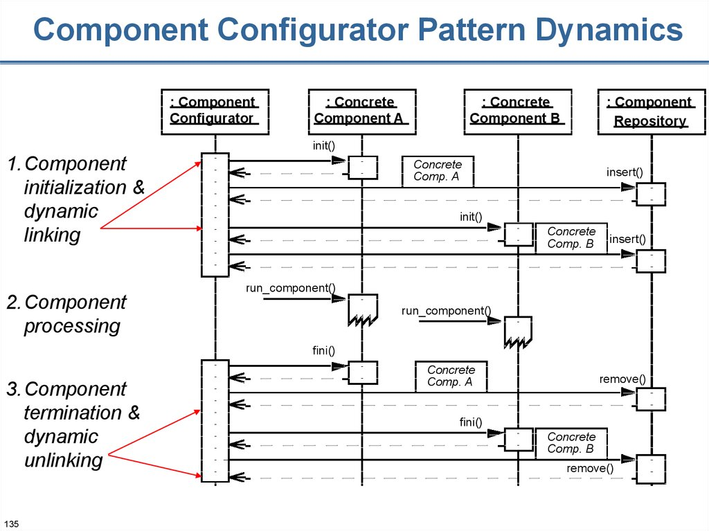 Component Configurator Pattern Dynamics
