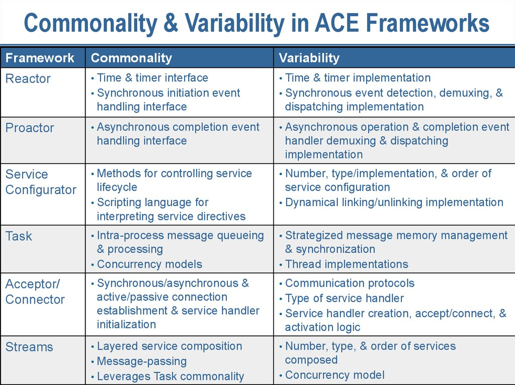 Commonality & Variability in ACE Frameworks