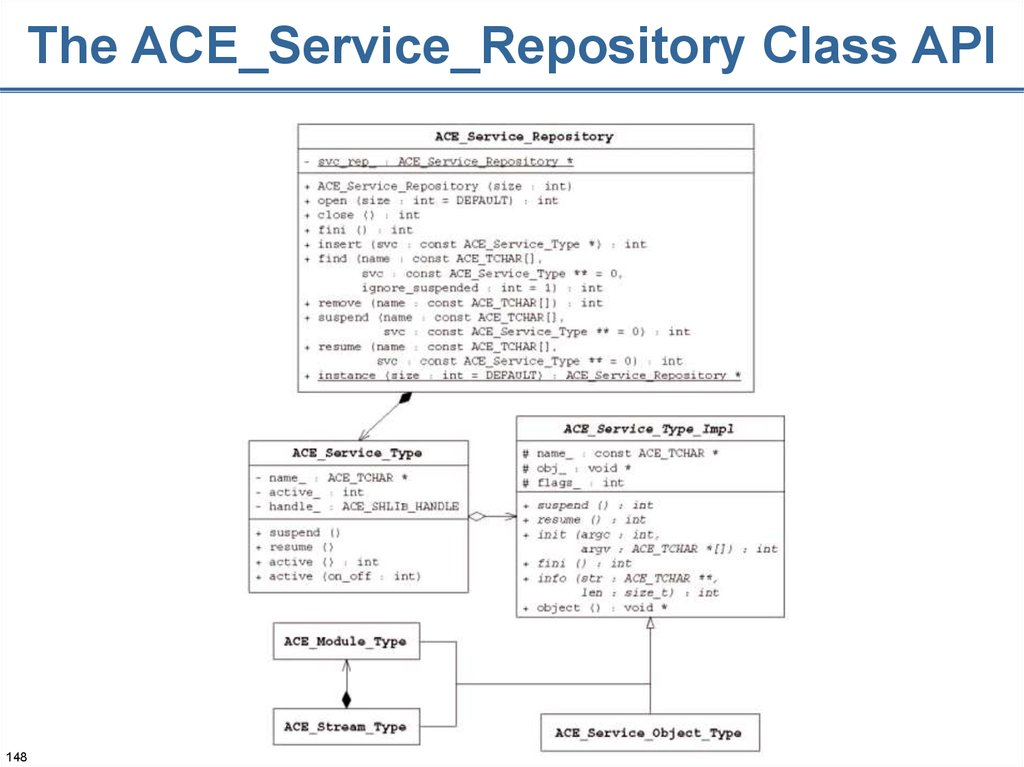 The ACE_Service_Repository Class API
