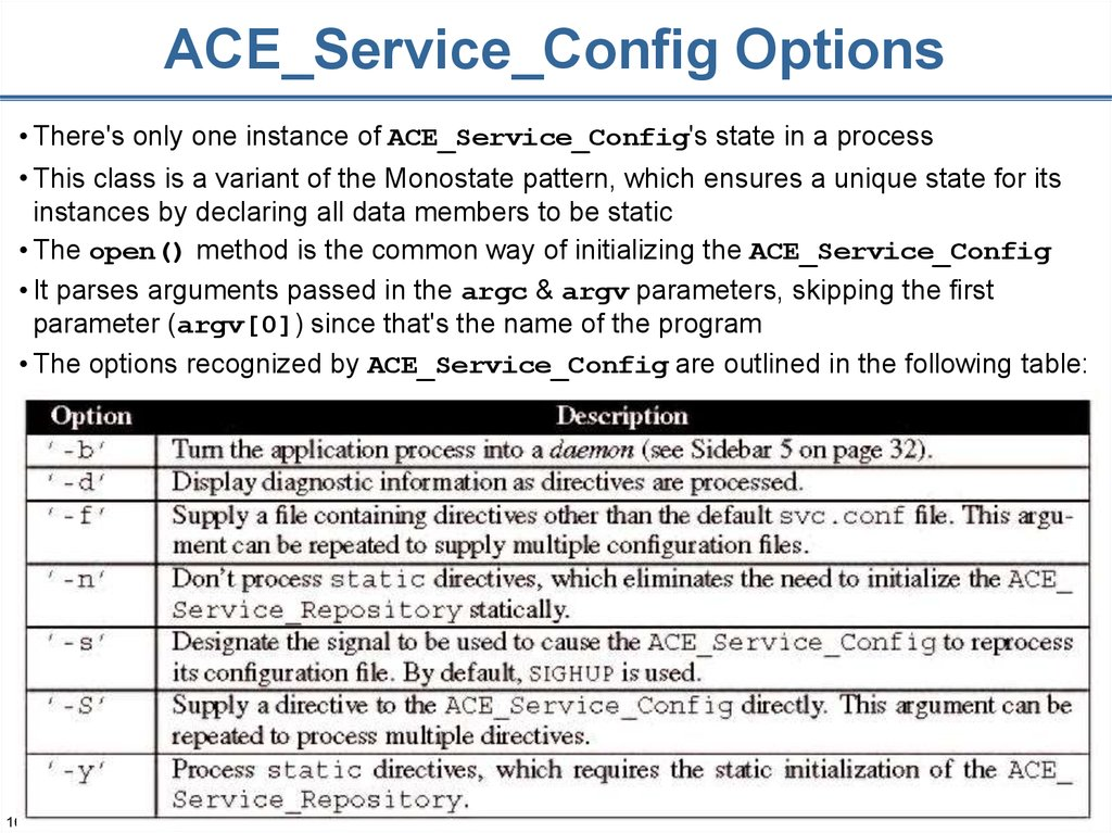 ACE_Service_Config Options