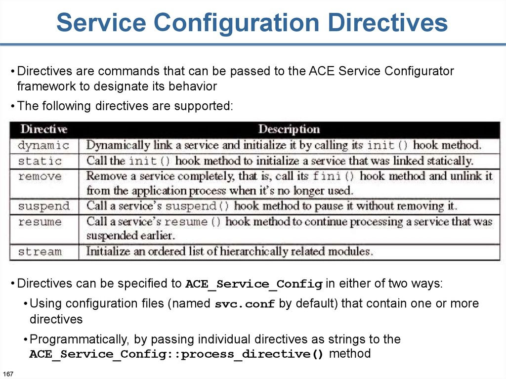 Service Configuration Directives