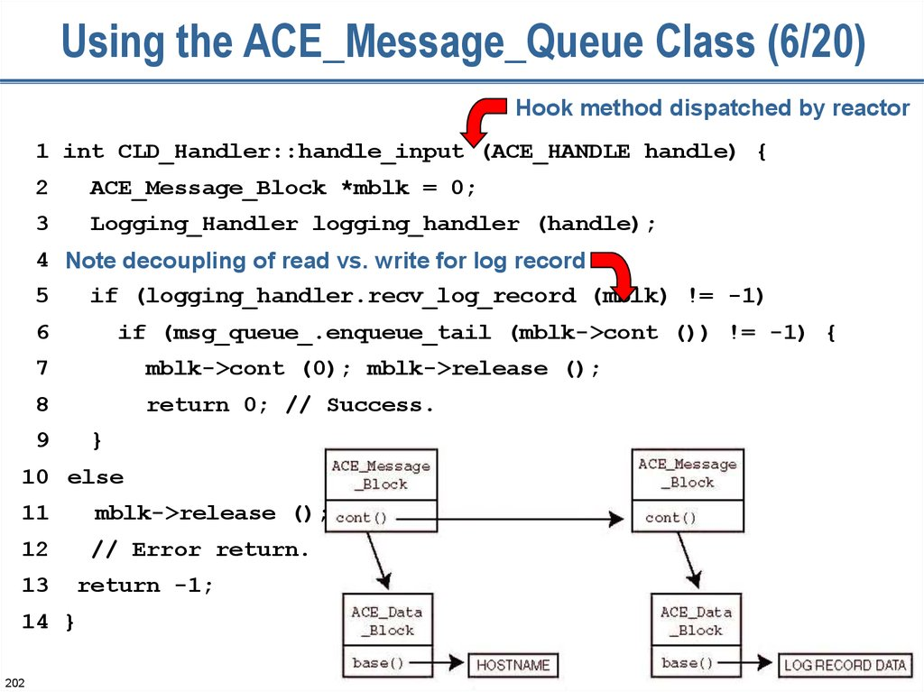 Using the ACE_Message_Queue Class (6/20)