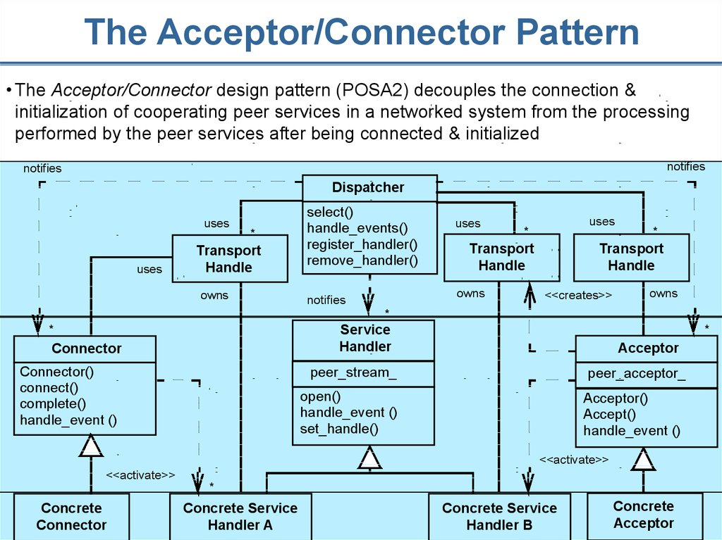 The Acceptor/Connector Pattern