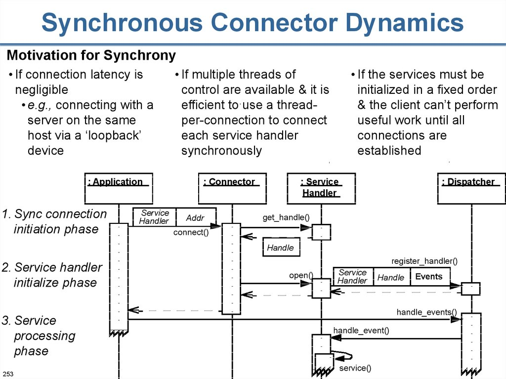 Synchronous Connector Dynamics