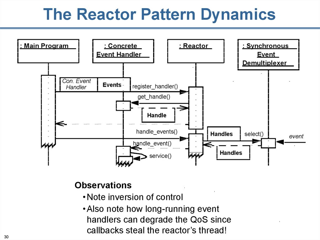 The Reactor Pattern Dynamics