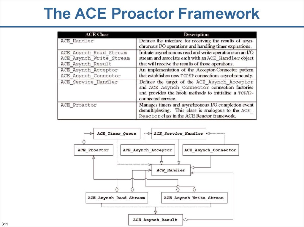 The ACE Proactor Framework