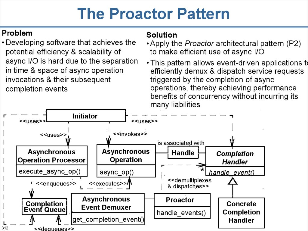 The Proactor Pattern
