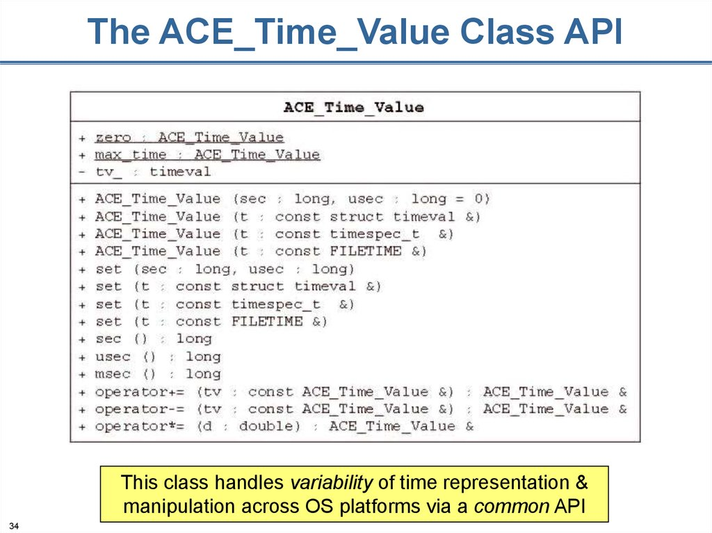 The ACE_Time_Value Class API