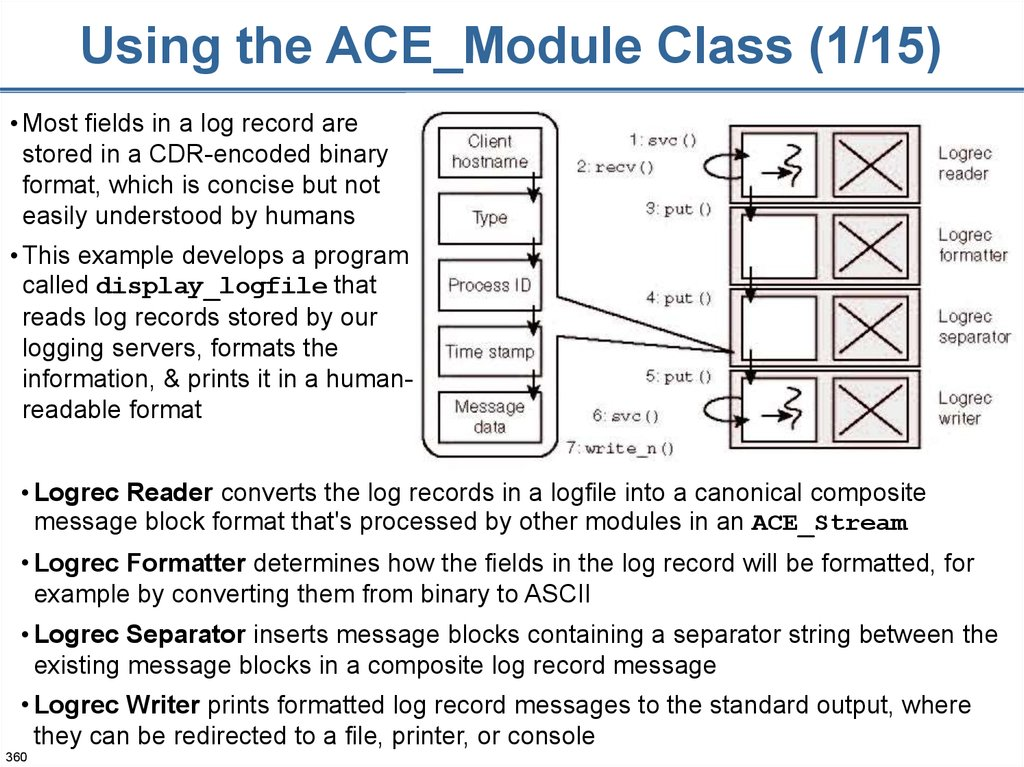 Using the ACE_Module Class (1/15)