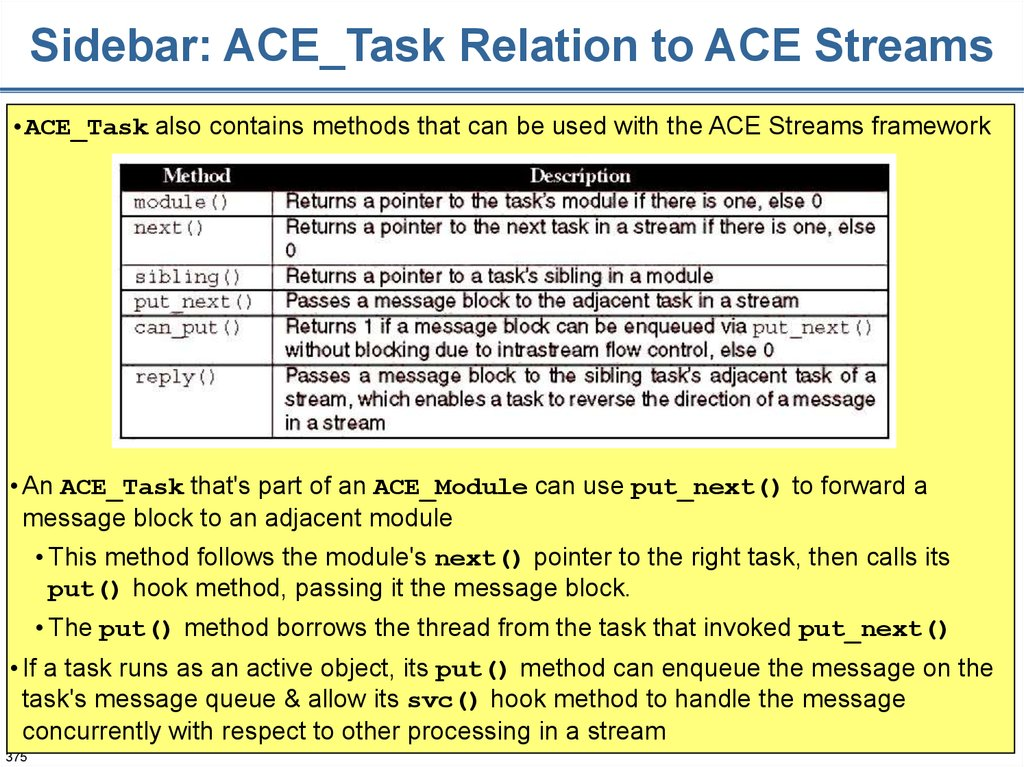 Sidebar: ACE_Task Relation to ACE Streams