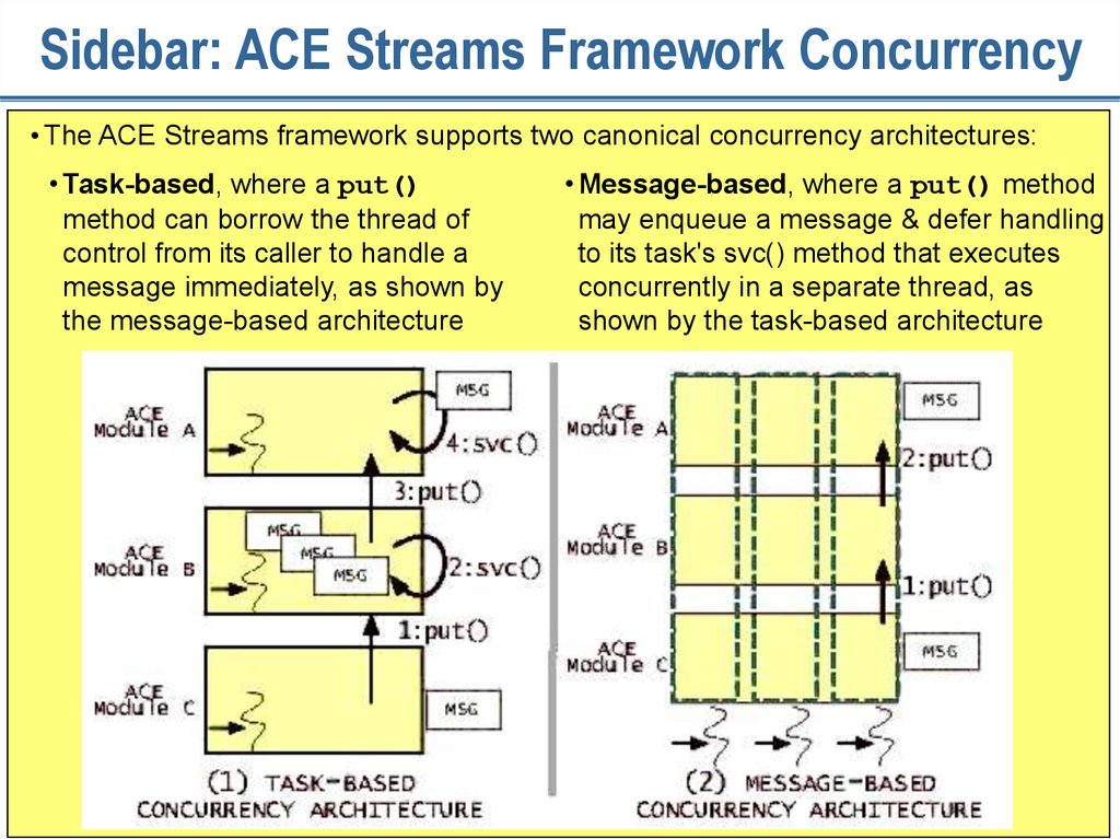 Sidebar: ACE Streams Framework Concurrency