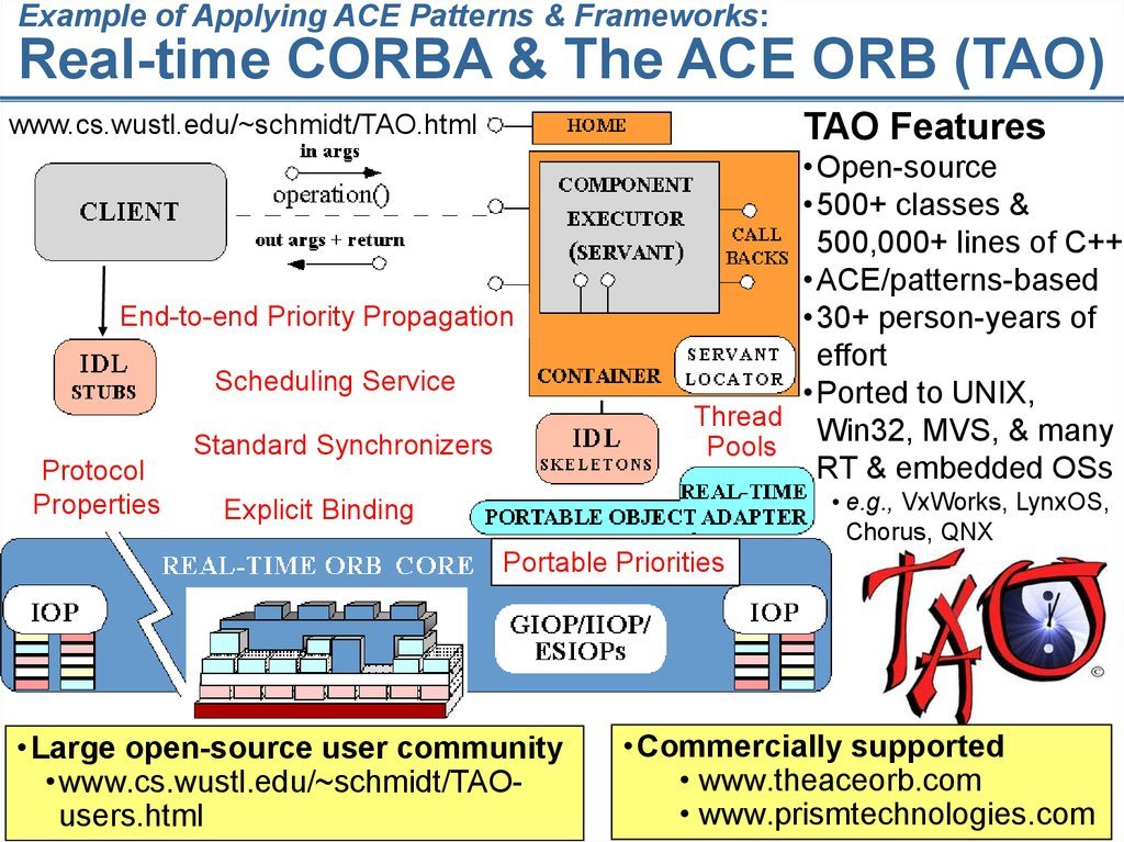 Example of Applying ACE Patterns & Frameworks: Real-time CORBA & The ACE ORB (TAO)