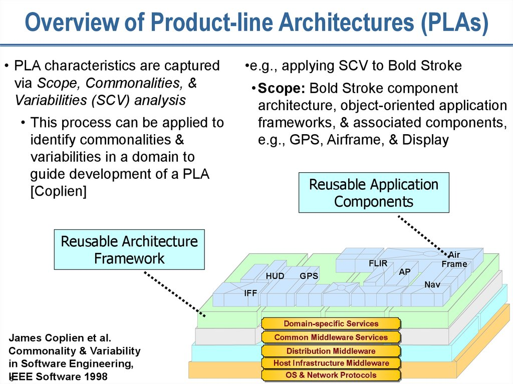 Overview of Product-line Architectures (PLAs)