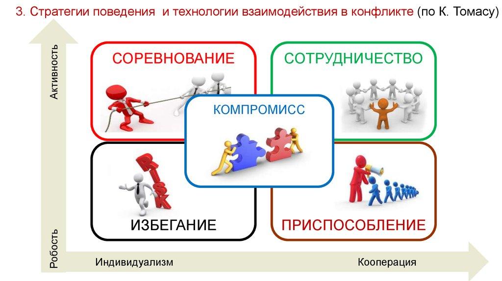стили поведения в конфликте картинки можете ознакомиться