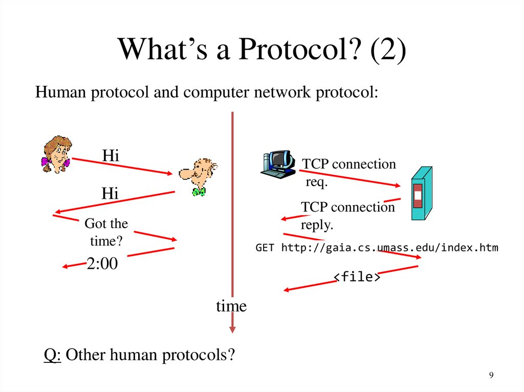 What's a Protocol? (2)