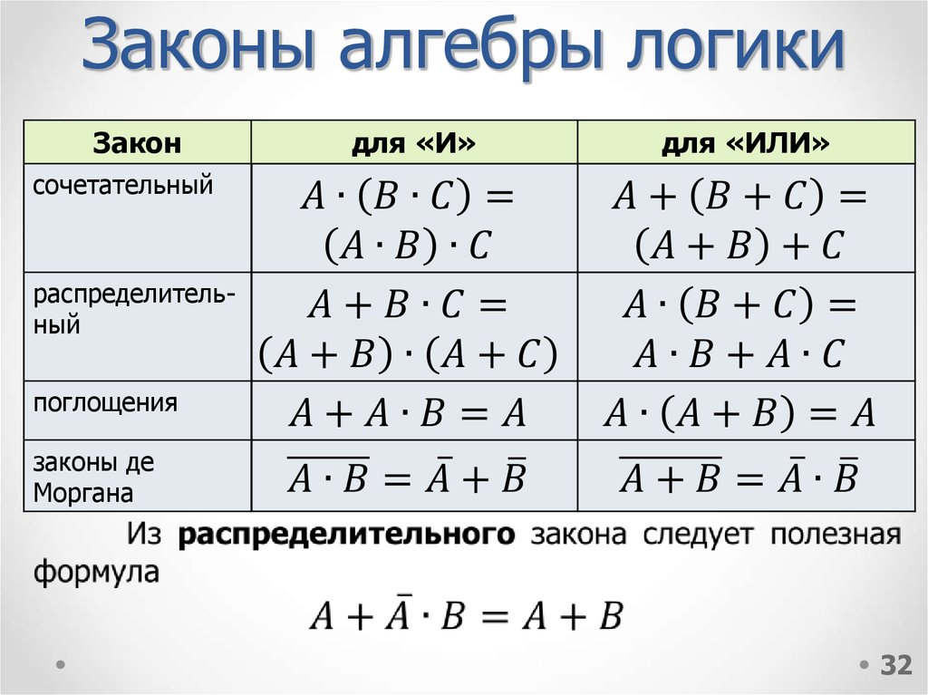 Законы логики с картинками