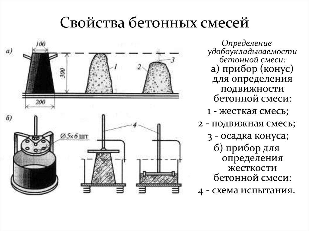тип бетонной смеси