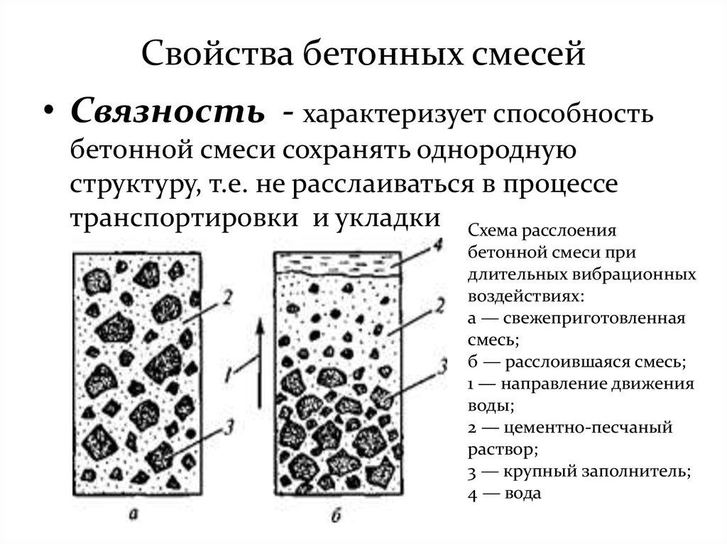 Связность бетонной смеси вес дробленого бетона