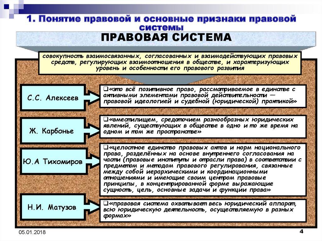 Правовая система россии доклад 2512