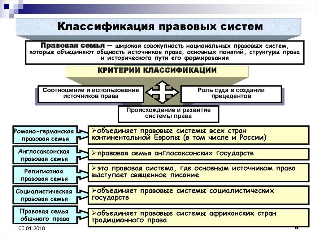 Реферат на тему основные правовые системы современности 2090