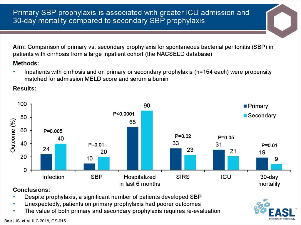Primary SBP prophylaxis is associated with greater ICU admission and 30-day mortality compared to secondary SBP prophylaxis