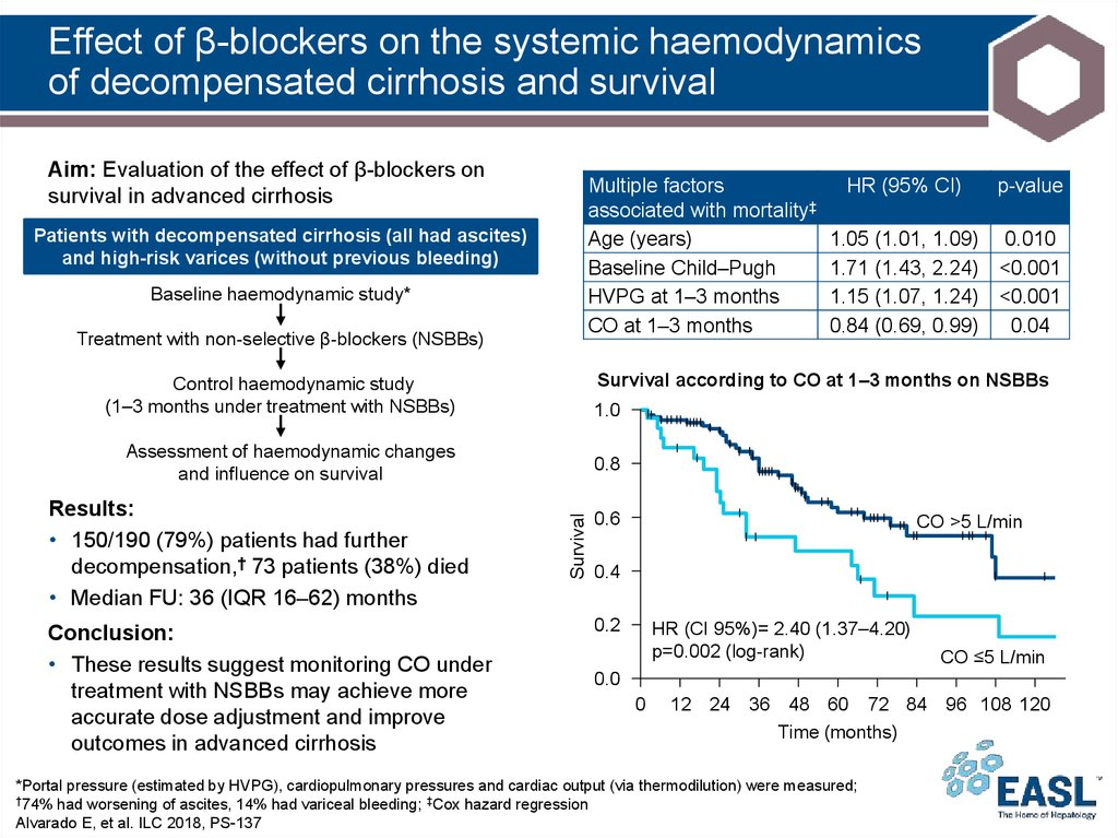 Effect of β-blockers on the systemic haemodynamics of decompensated cirrhosis and survival