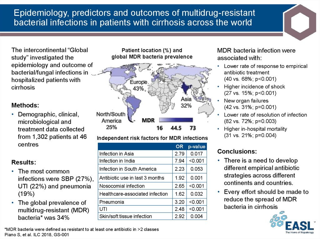 Epidemiology, predictors and outcomes of multidrug-resistant bacterial infections in patients with cirrhosis across the world