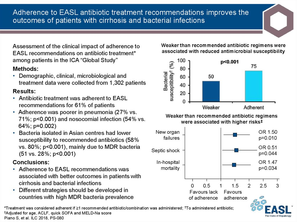 Adherence to EASL antibiotic treatment recommendations improves the outcomes of patients with cirrhosis and bacterial