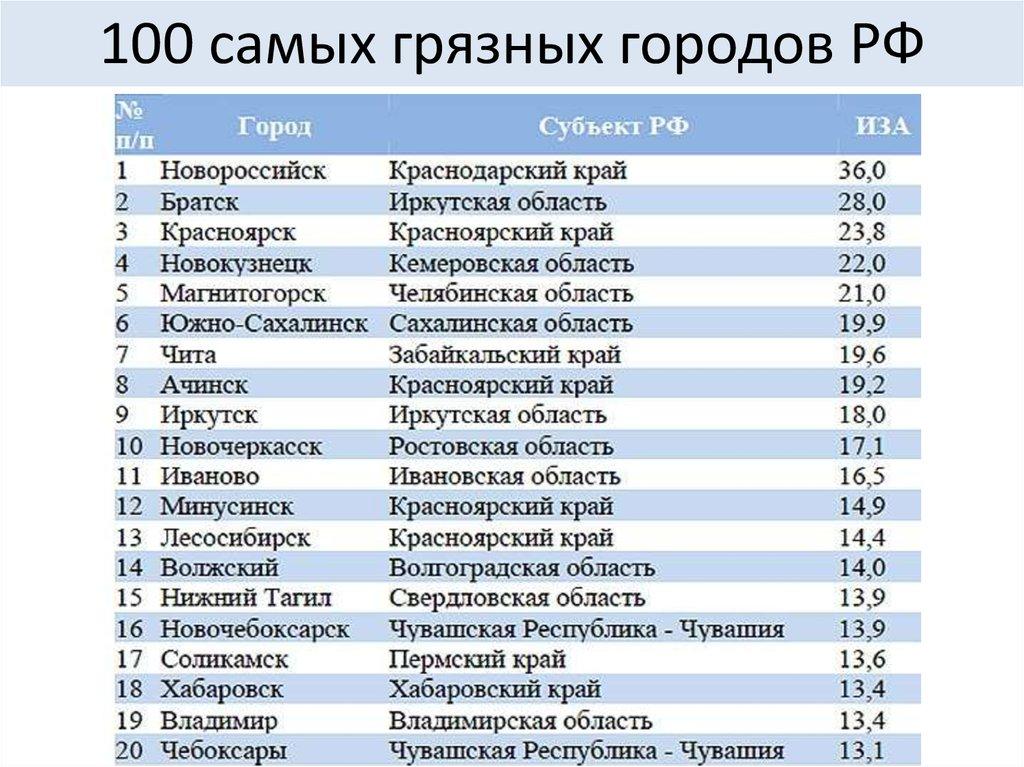 Города россии список картинки