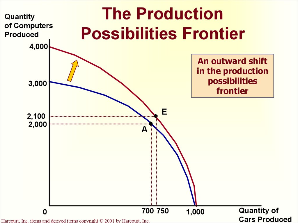 what other factors can expand the production possibilities frontier The production possibilities frontier is constructed by plotting all of the possible combinations of output that an economy can produce in this example, let's say the economy can produce.