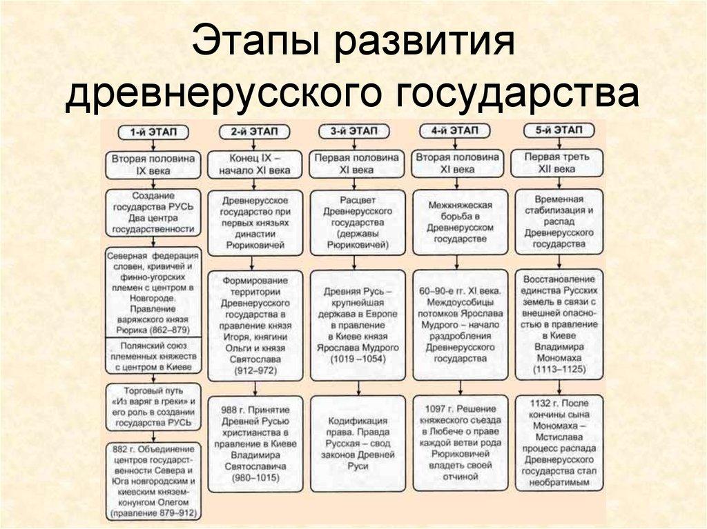 кратко шпаргалка государства века образование кратко древнерусского 9