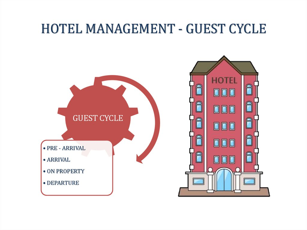 guest cycle in hotel The guest cycle is the complete experience that a guest goes through in a hotel: from making the booking to departure it comprises of four stages: pre.