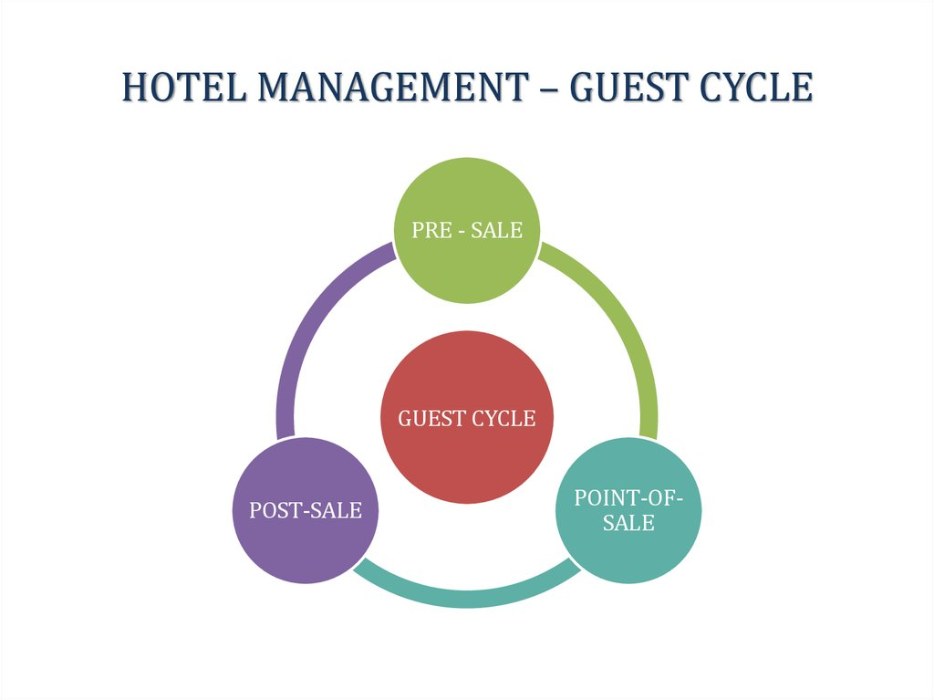 guest cycle in hotel The guest cycle in the hotel with four stages and diagram the hotel's guest stays cycle can be divided into four main stages within these four stages, there is important task related to guest services and guest accounting.