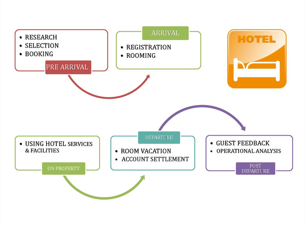 guest cycle hospitality operations essay The department offers two majors: hospitality management (hosp) and nutrition (ntri) the hosp major emphasizes food, lodging and event services for.