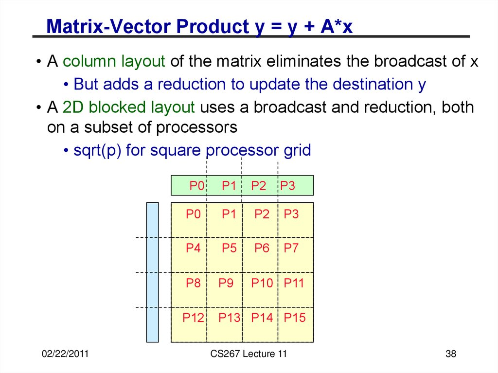 Matrix-Vector Product y = y + A*x