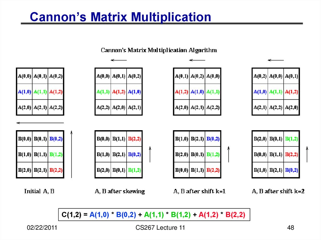 Cannon's Matrix Multiplication