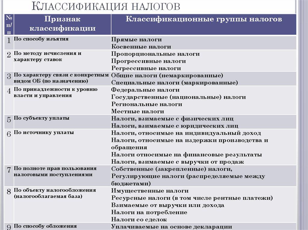 классификация функции и шпаргалки налоговых виды платежей. налогов