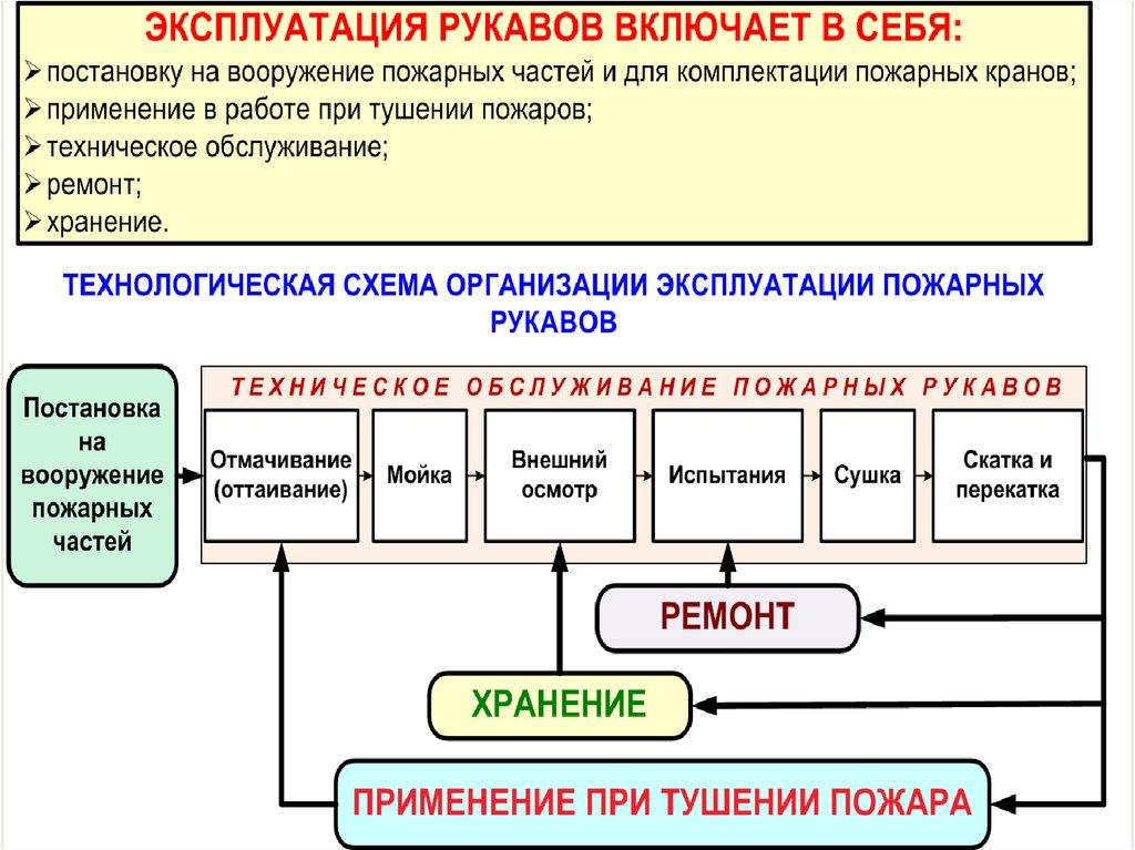 Основные параметры испытания напорных рукавов при постановке на боевой расчет