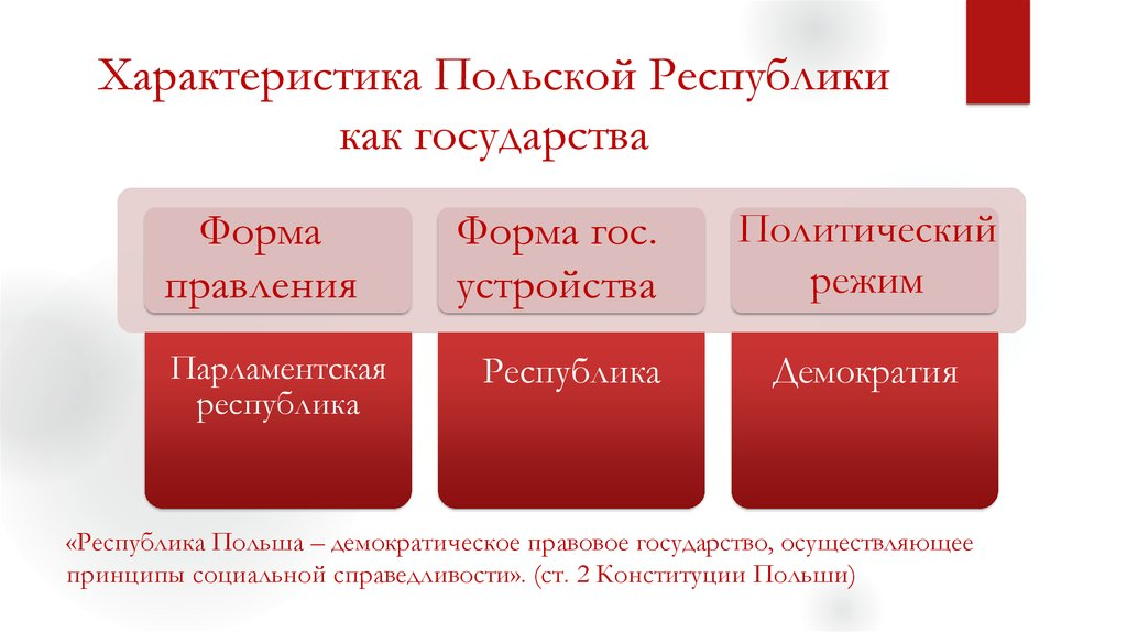 Польша форма государства