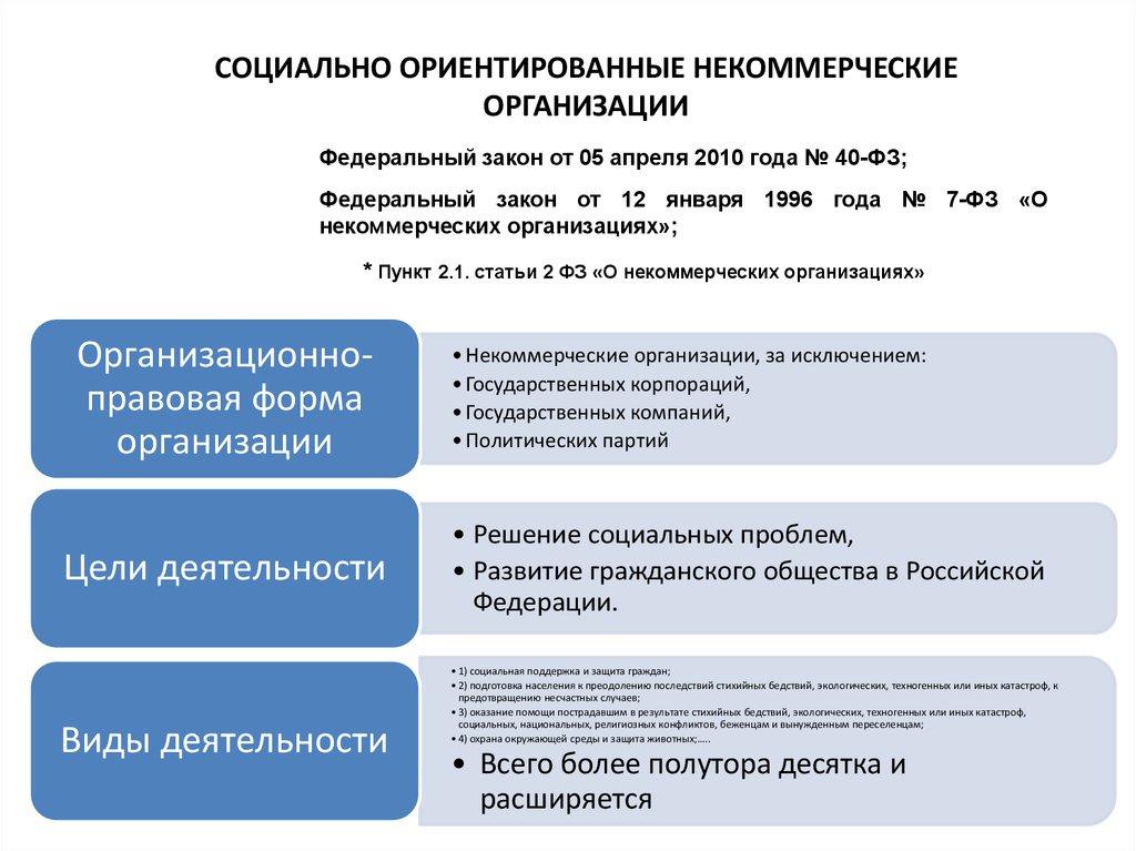 федеральный закон о некоммерческих организациях 2010