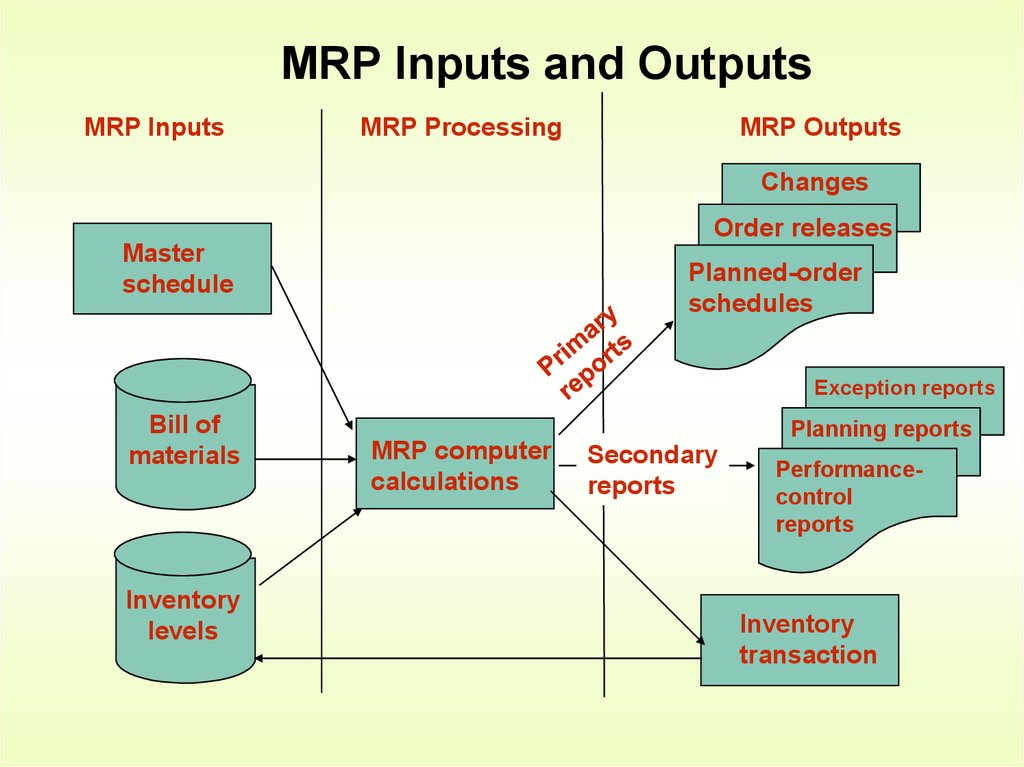 Material Requirements Planning Mrp Chapter 14 Online