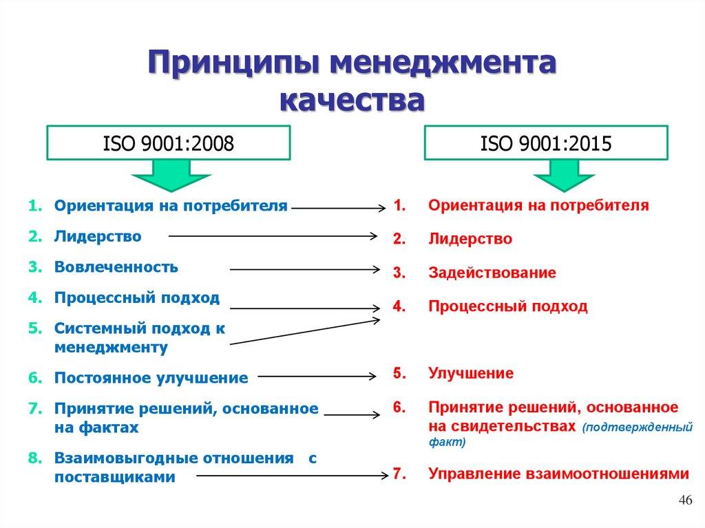 Основные принципы менеджмента качества по исо 9001 сертификация манжет в сибири