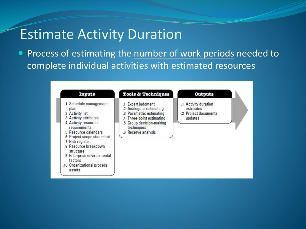 Estimate Activity Duration