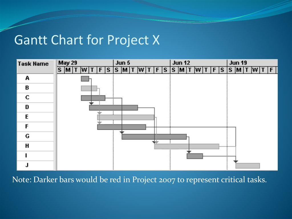 Gantt Chart for Project X